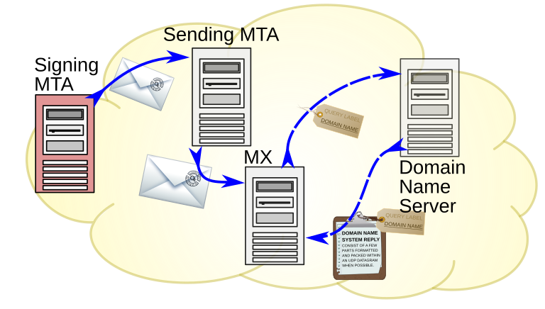 Mailserverumzug beendet