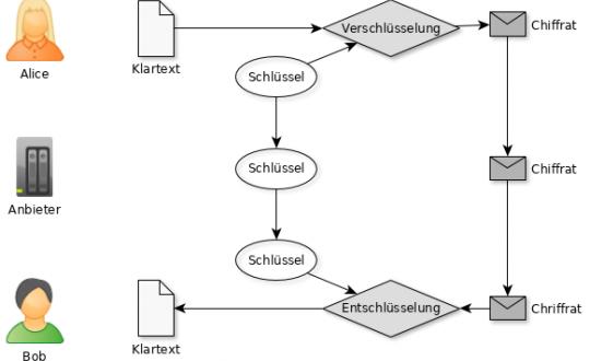 Publikation: Gesicherte Ende-zu-Ende-Kommunikation in Webapplikationen